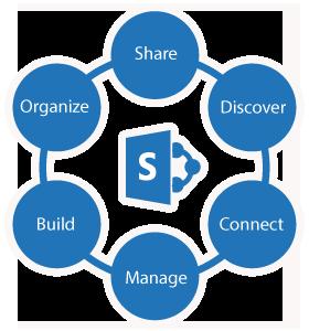 sharepoint dev Hire SharePoint Developer Singapore | SharePoint Programming Expert ...